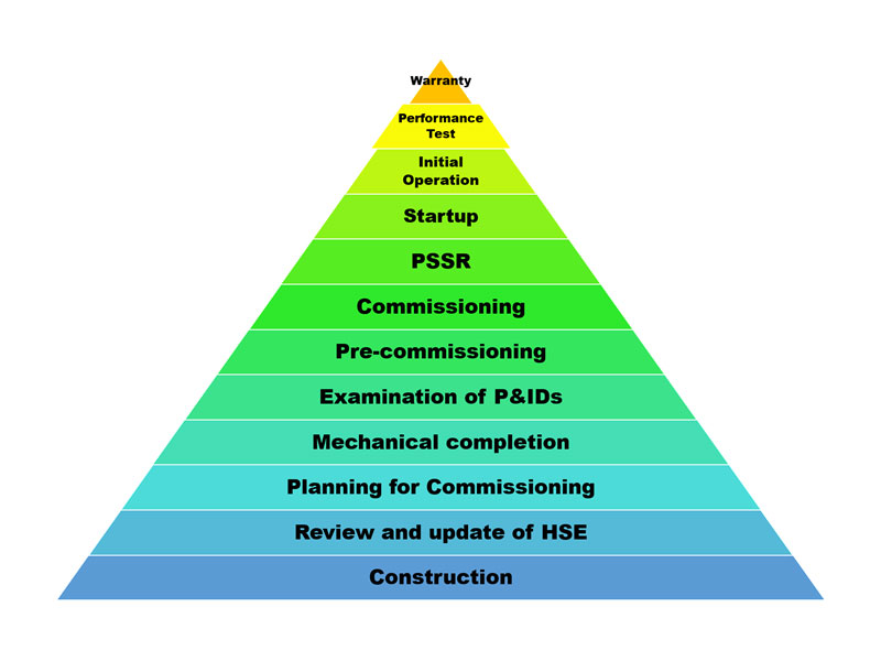 Start-up Supervision and Commissioning
